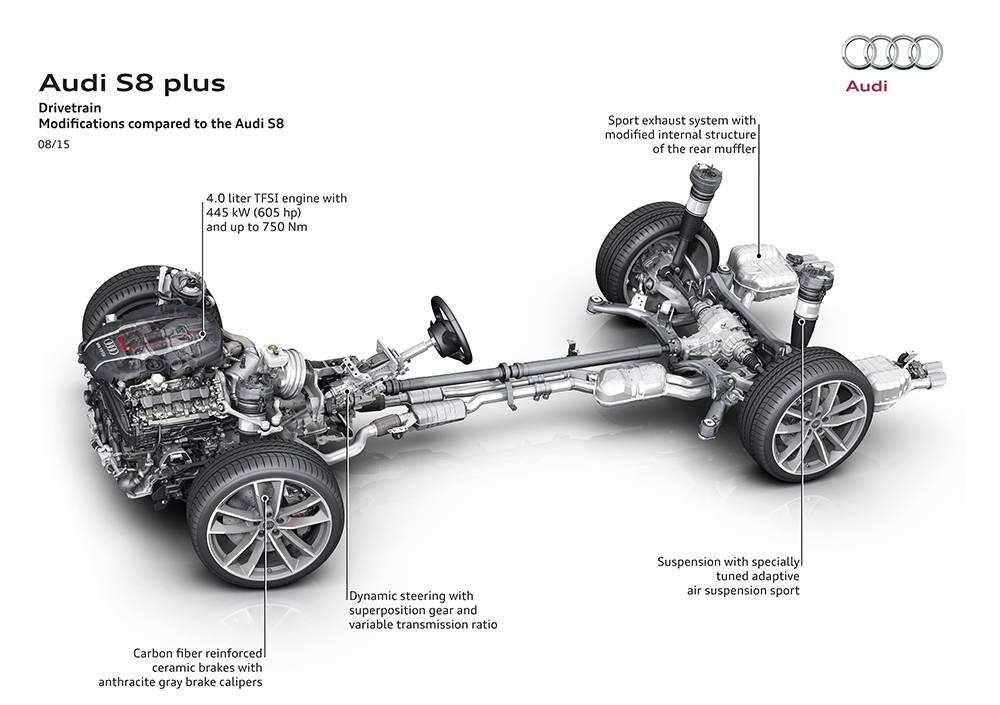 Тележка Audi S8 plus 2016-2017 модельного года