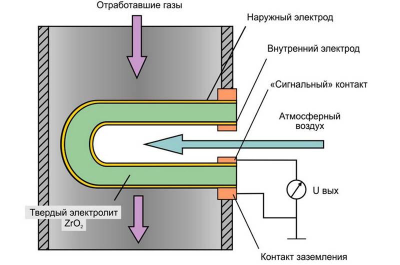 Принцип работы обычного низкопрофильного лямбда-зонда