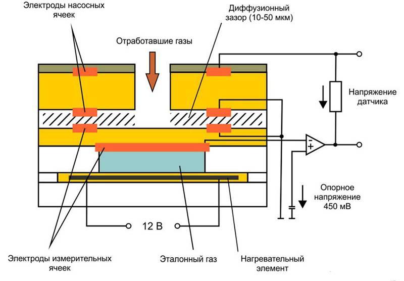 Устройство и принцип работы широкополосного датчика кислорода