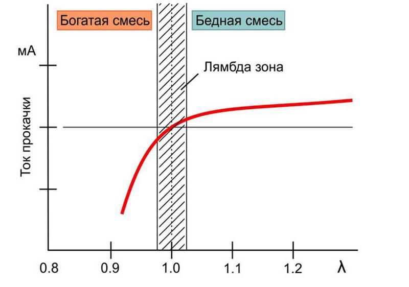 Форма сигнала широкополосного лямбда-зонда