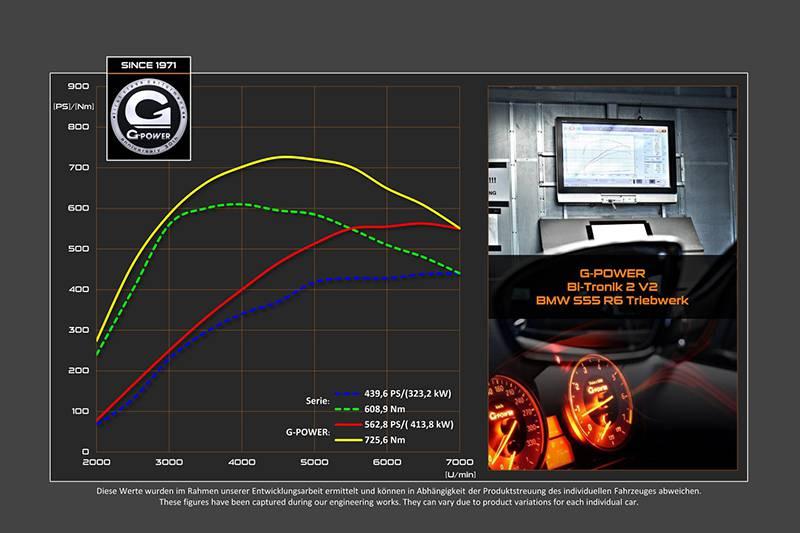 G-Power обновила свой тюнинг-пакет для BMW M4 Coupe