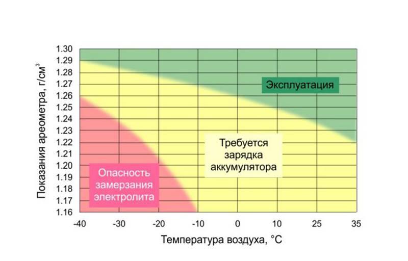 Требуемая плотность электролита при различных температурах воздуха
