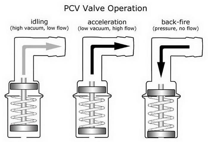 Конструкция и работа клапана вентиляции картера на различных режимах