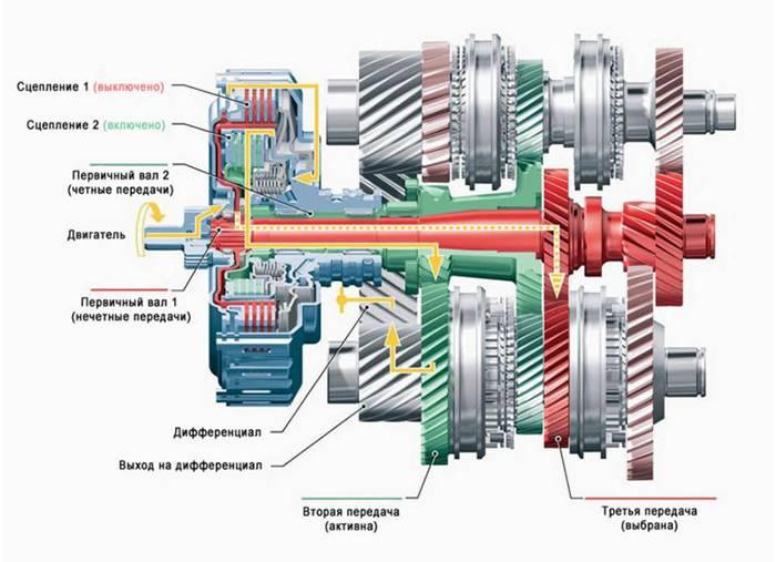 Схема включения передач коробки-робота