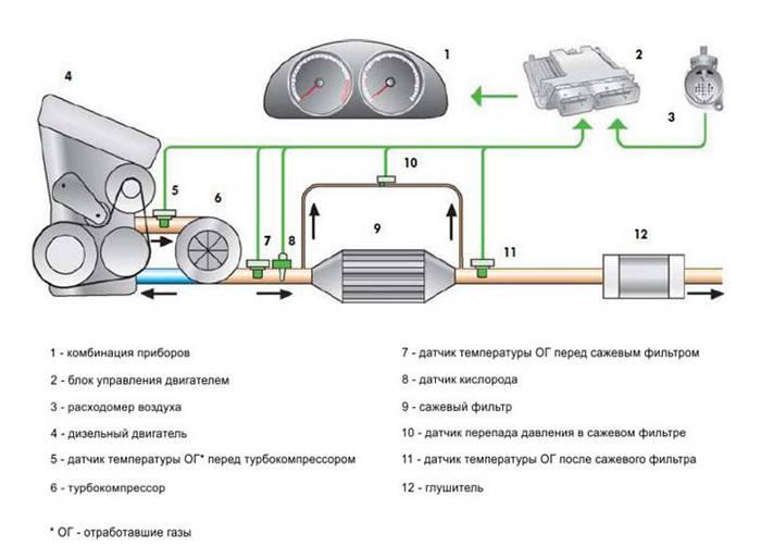 Схема работы дизеля с сажевым фильтром