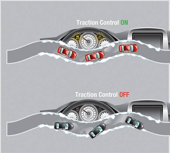 Фото схема работы антипробуксовочной Acceleration Slip Regulation