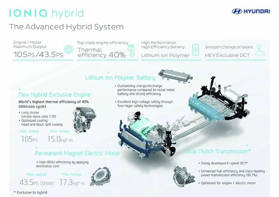 фото Hyundai Ioniq 2016-2017 (technical part)